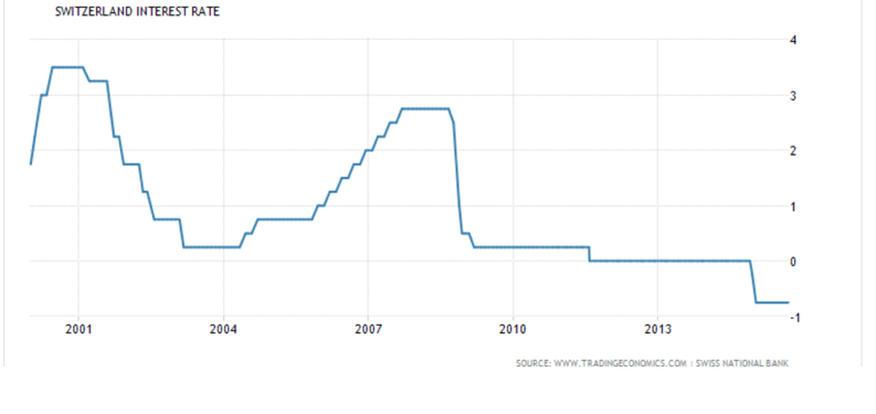 Swiss Rates